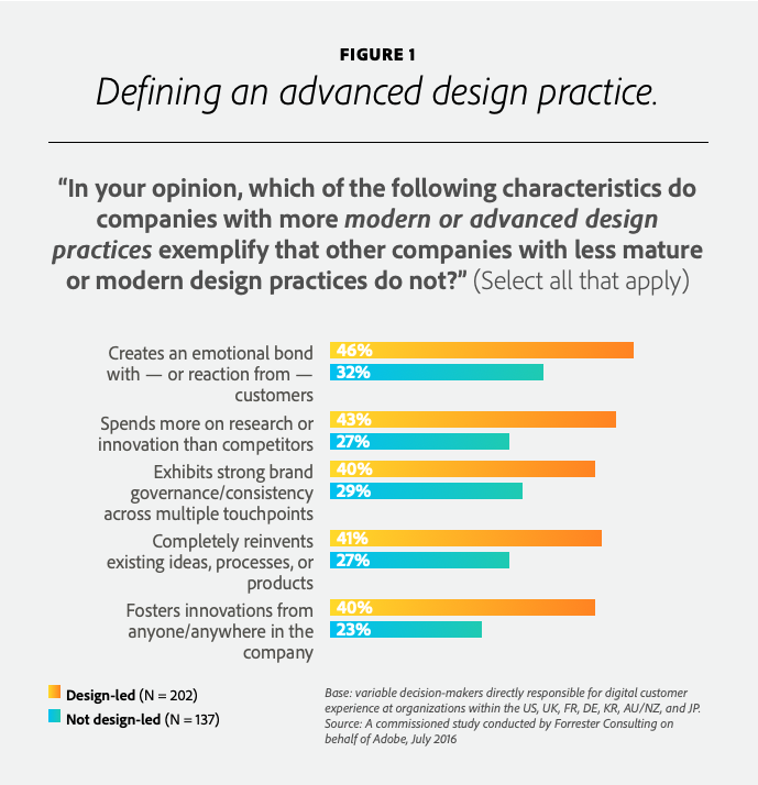 Customer Experience - Defining an advanced design practice