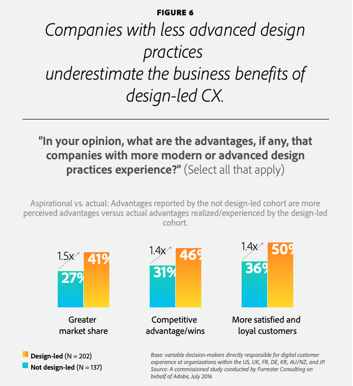 Companies with less advanced design practices underestimate the business benefits of design-led CX